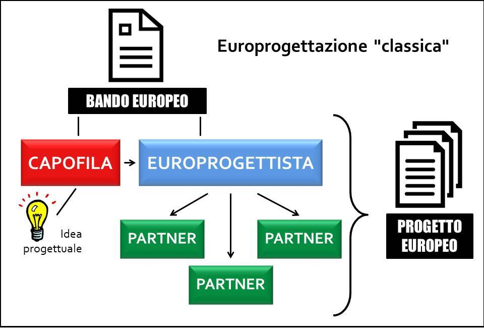 europrogettazione-classica-finalfinal