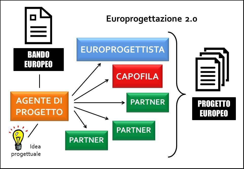 europrogettazione-2-0-finalfinal